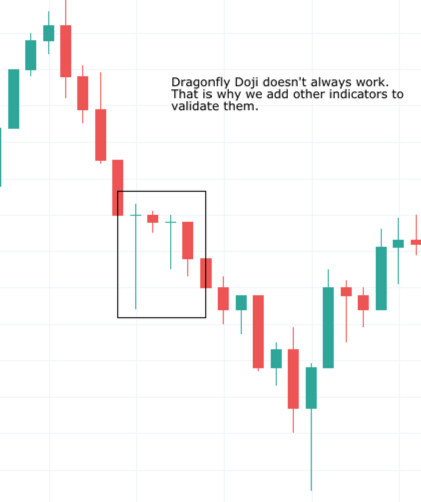DRAGONFLY DOJI CANDLESTICK PATTERN DOWNTREND FAILURE