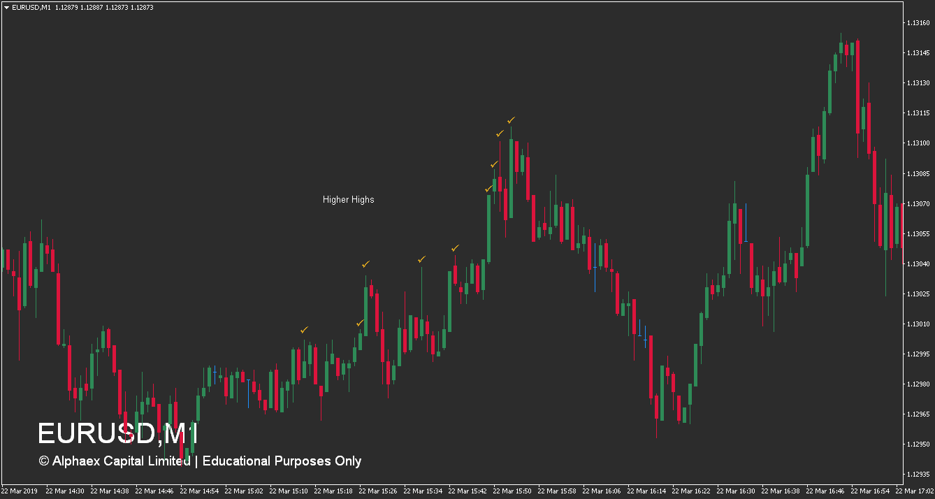 Forex Market Structure - Higher Highs Example