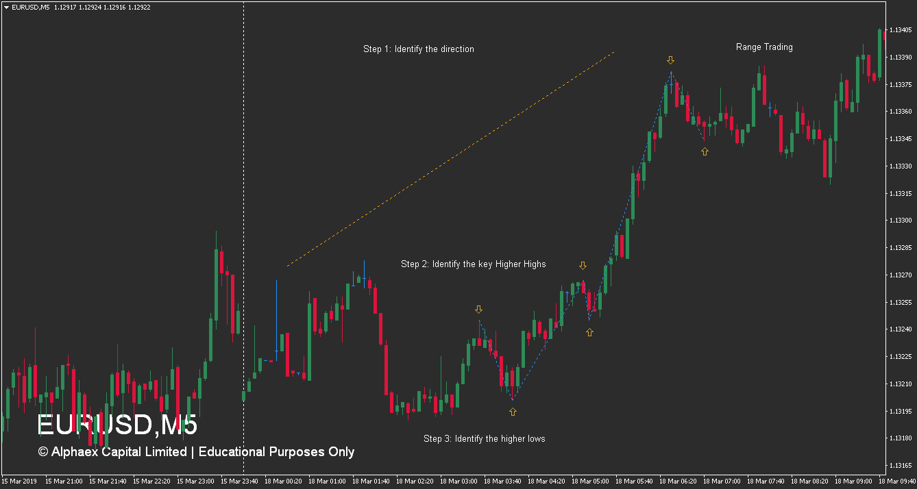 Forex Market Structure - How To Identify An Uptrend - Walkthrough