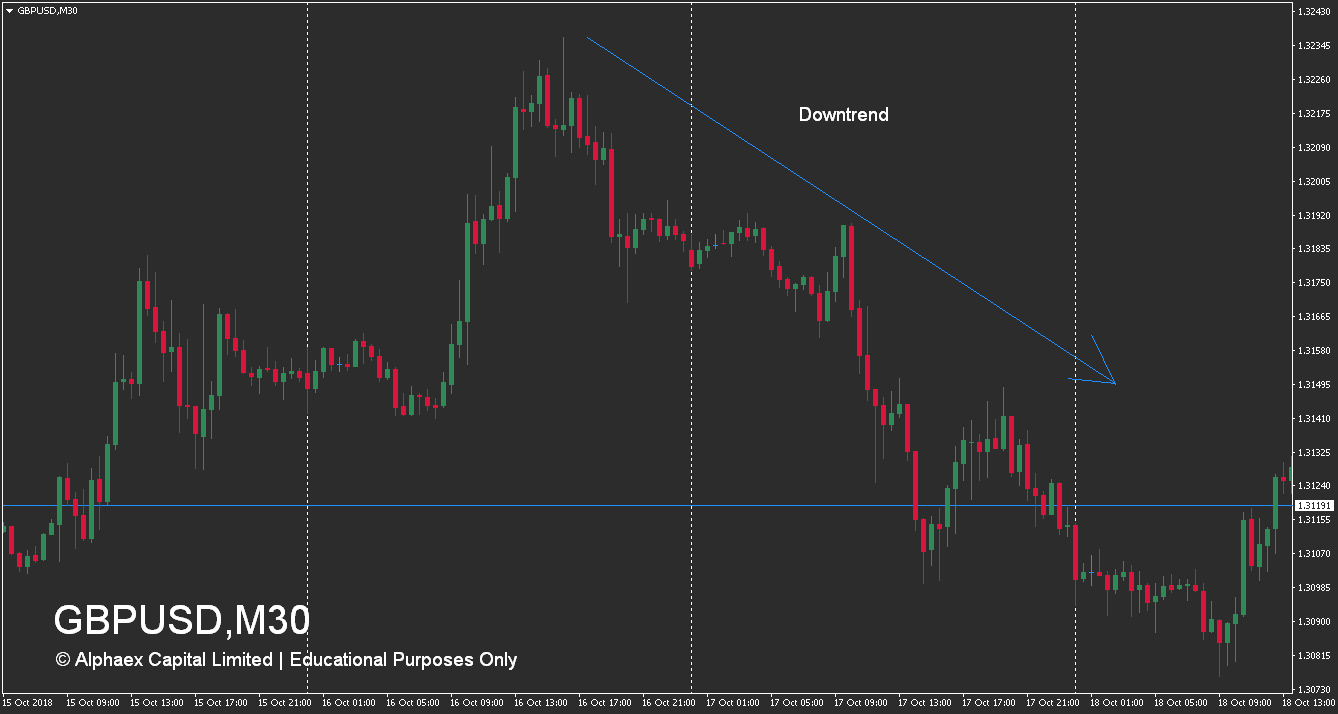 Free Forex Trading Course - What Is A Trend - Downtrend Example