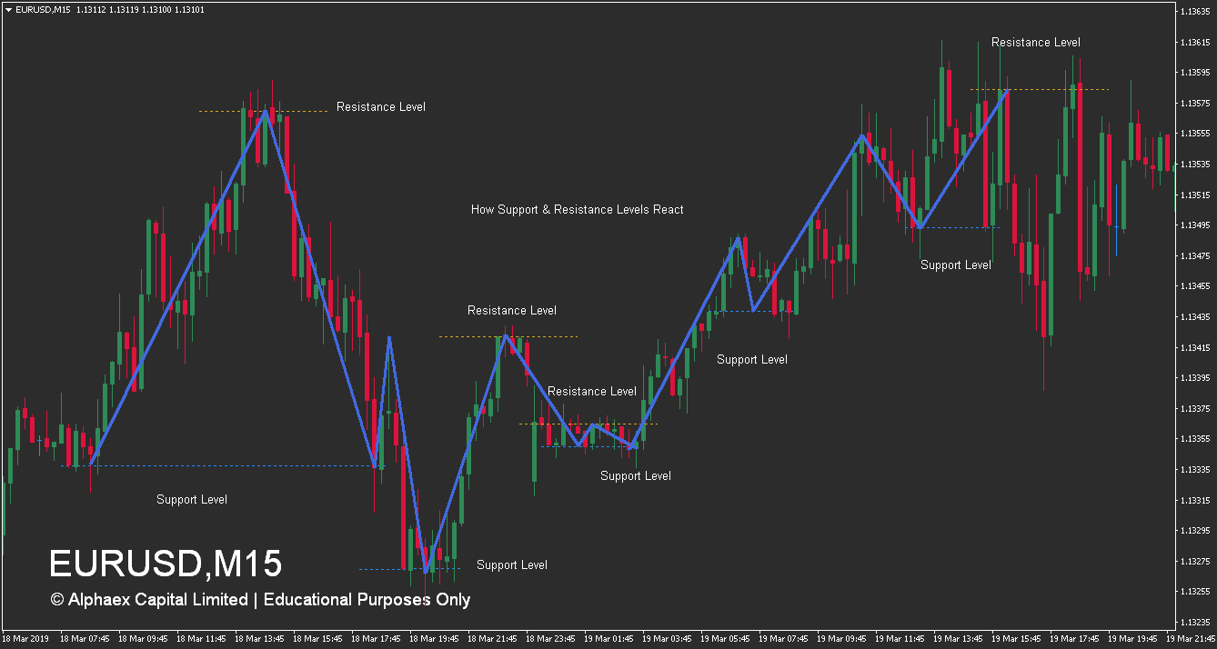 How Resistance and Support Levels React Example