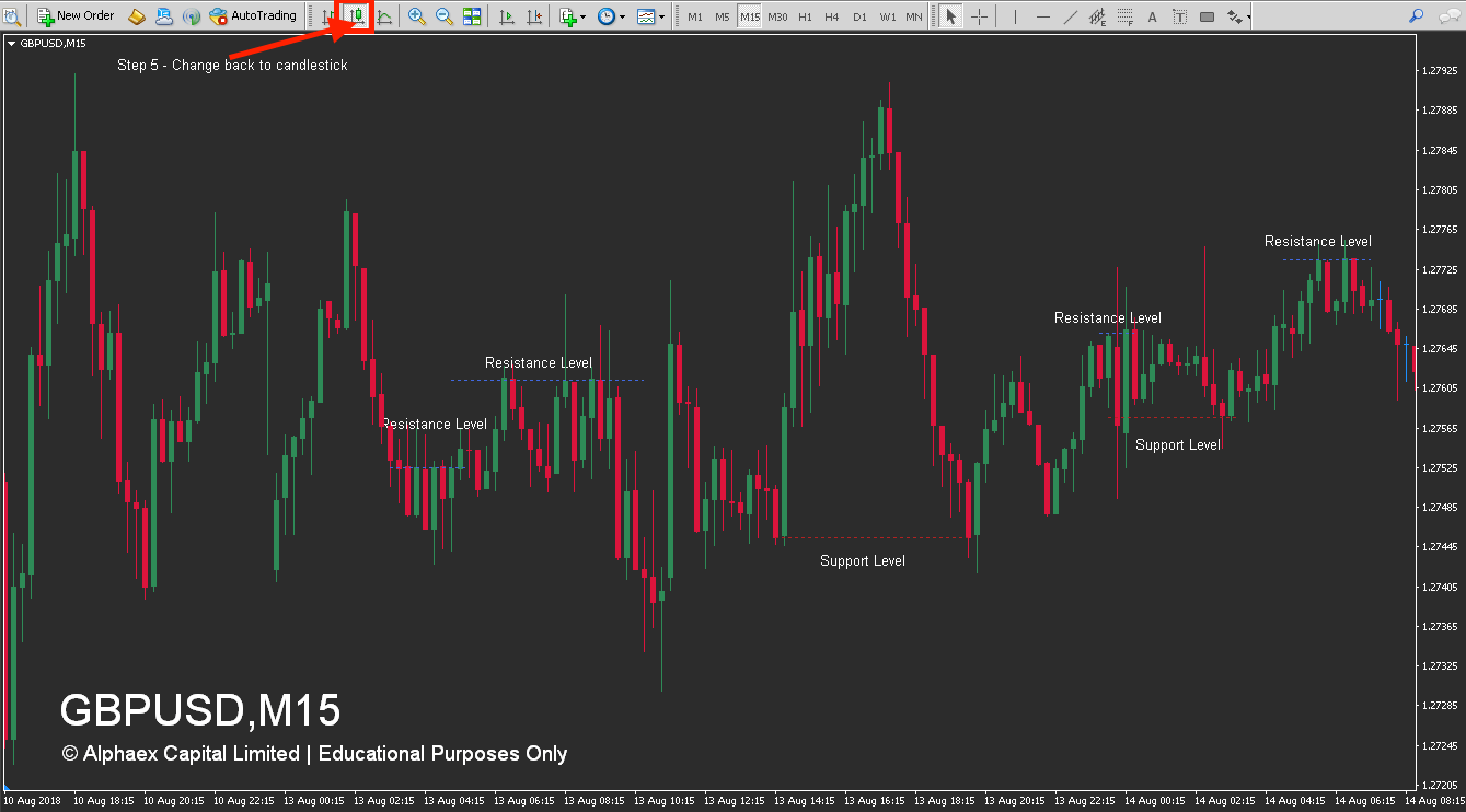 How To Draw Resistance & Support Levels - Step 5 Image