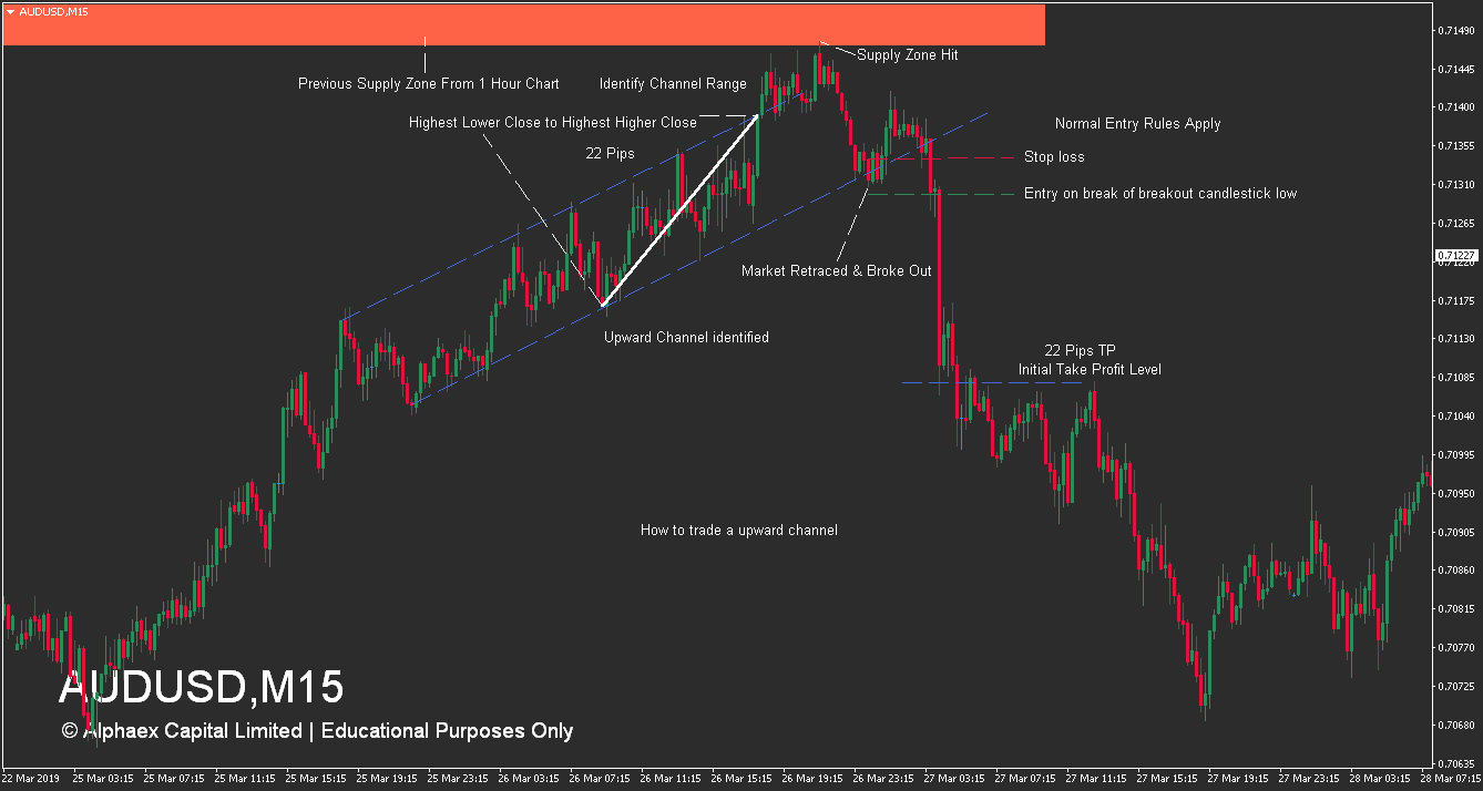 How To Trade Channels - Uptrend Example