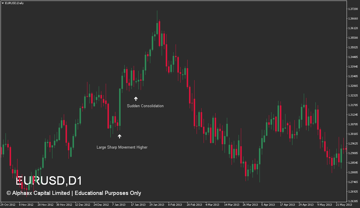 How To Trade Flag Patterns - Identify - Example