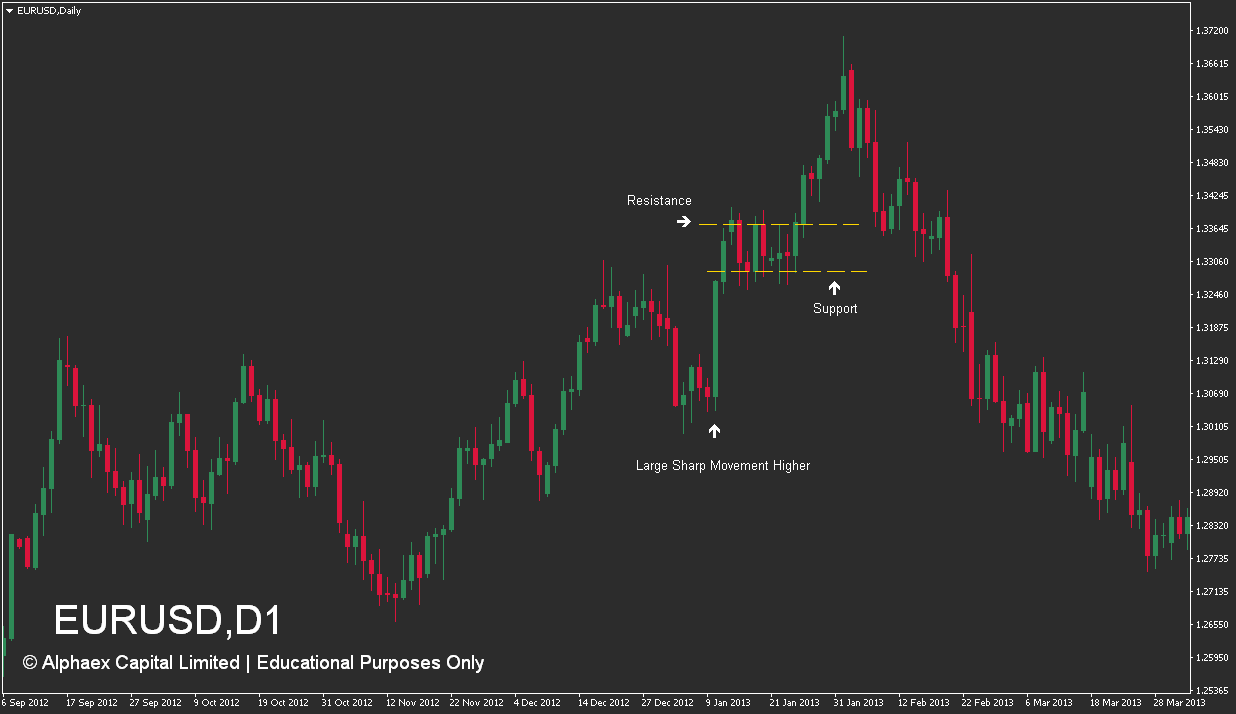 How To Trade Flag Patterns - Mark - Candlestick - Example