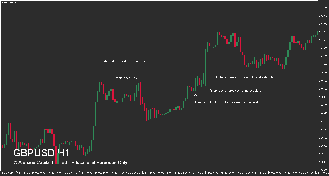 How To Trade Resistance Levels - Breakout - Buy - Image