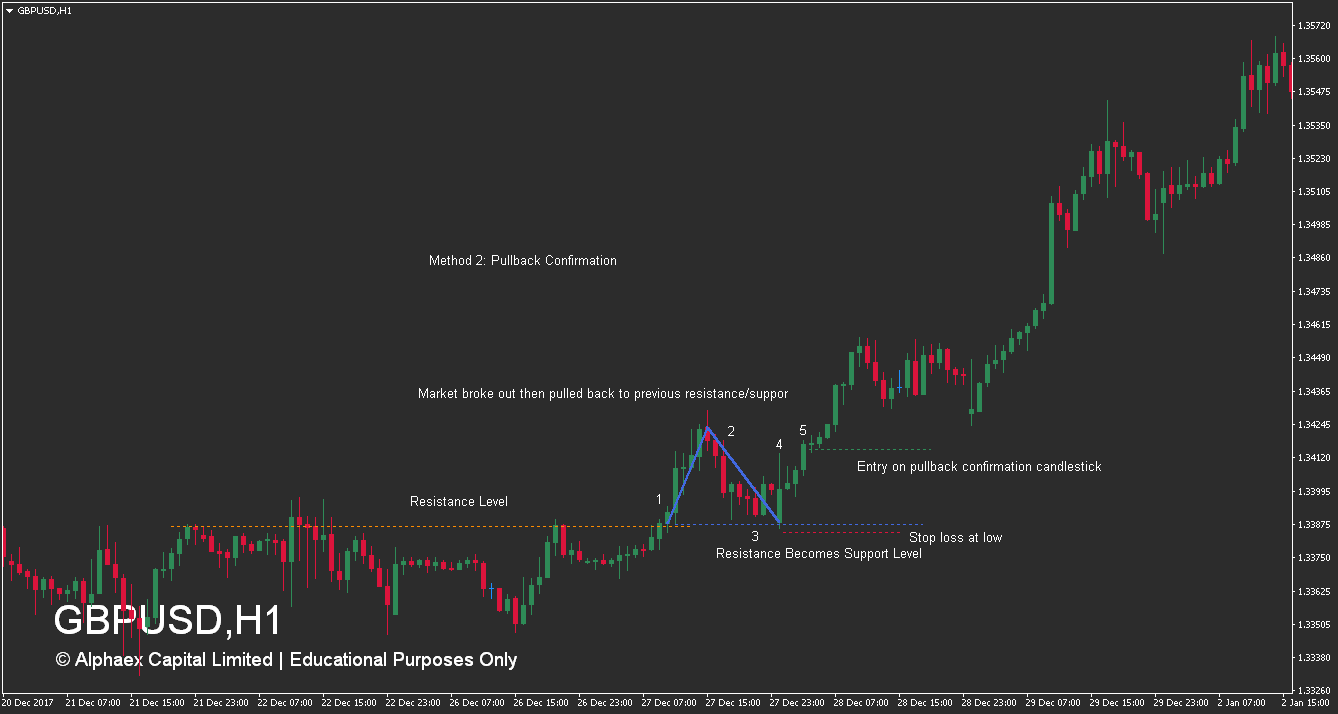 How To Trade Resistance Levels - Pullback - Buy - Example
