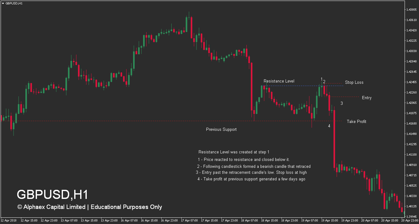 How To Trade Resistance Levels - Retrace - Sell - Example