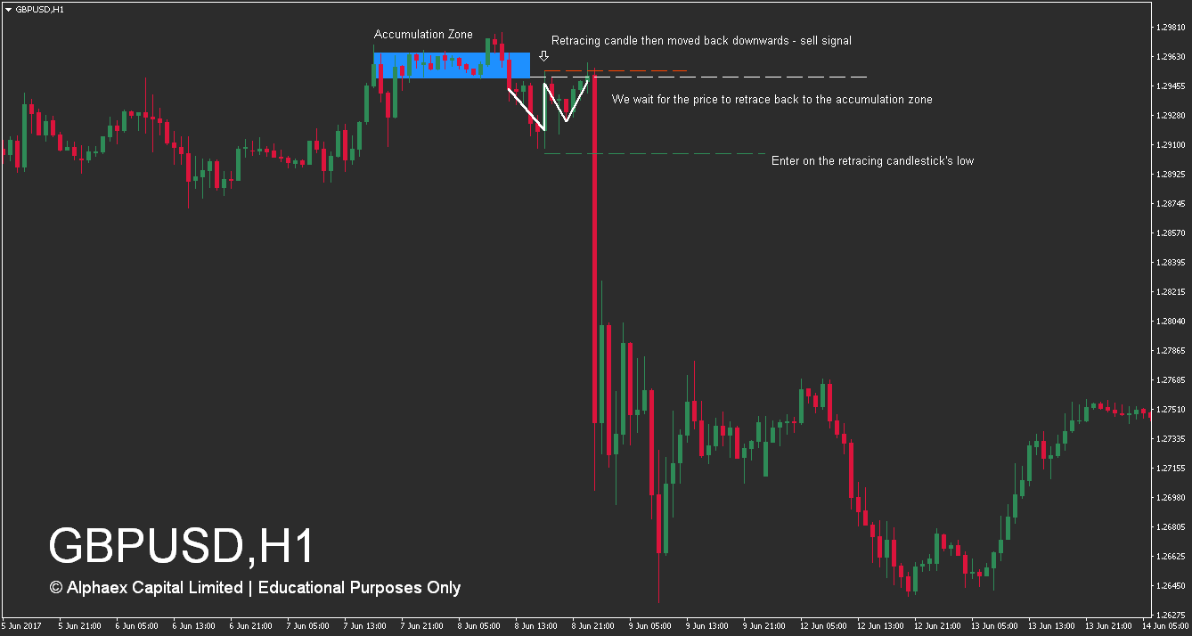 How To Trade Supply And Demand Zones - Accumulation Zones - How To Trade - Example