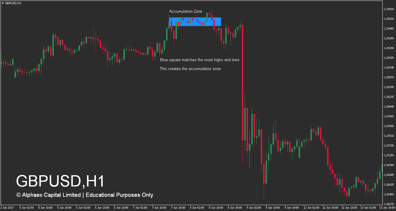 How To Trade Supply And Demand Zones - Accumulation Zones - Optimised - Example