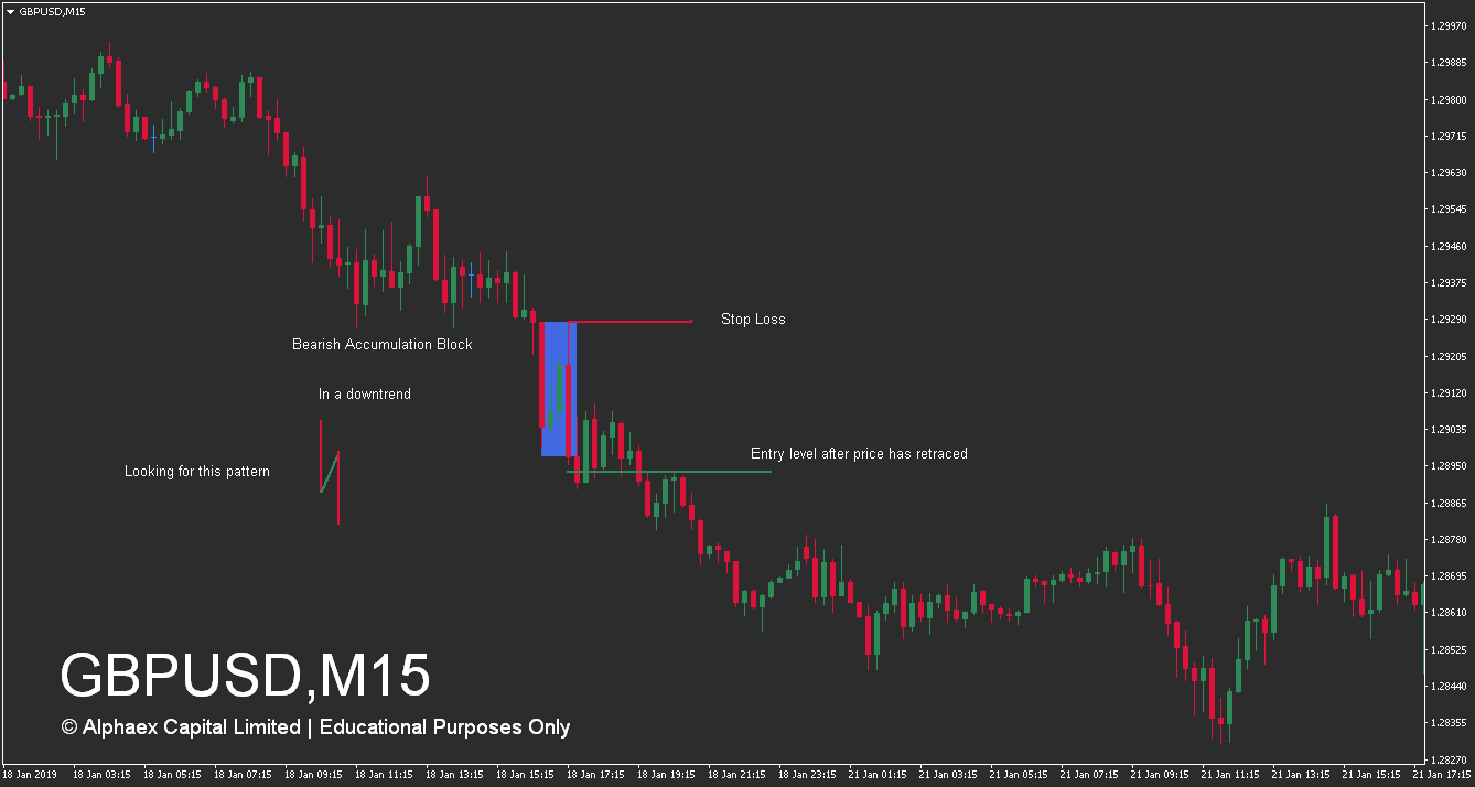 How To Trade Supply And Demand Zones - Advanced Accumulation Zone - Bearish - Example