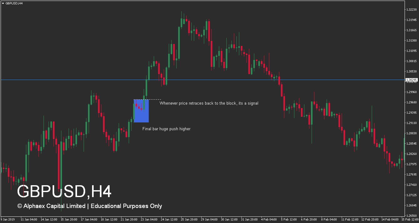 How To Trade Supply And Demand Zones - Advanced Accumulation Zone - Confirmation - Example