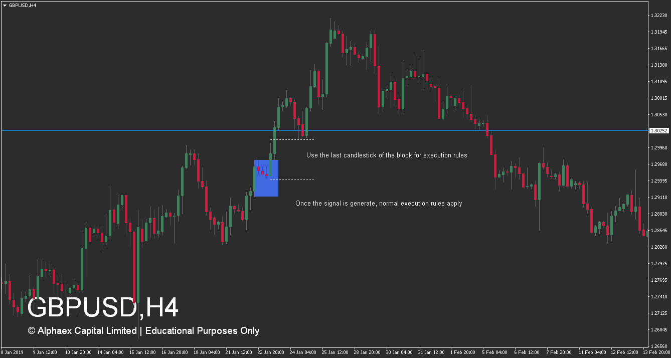 How To Trade Supply And Demand Zones - Advanced Accumulation Zone - Trade - Example
