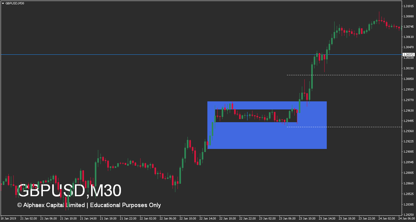 How To Trade Supply And Demand Zones - Advanced Accumulation Zone - Zoomed In - Example