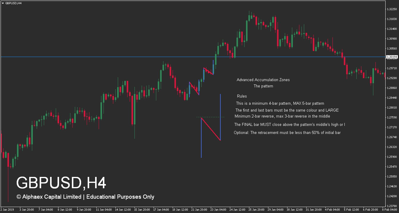 How To Trade Supply And Demand Zones - Advanced Accumulation Zone - Example