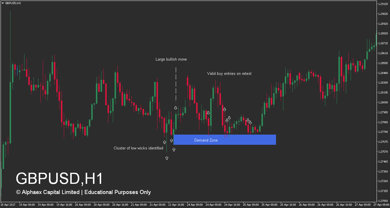 How To Trade Supply And Demand Zones - Demand Zone - Success - Example