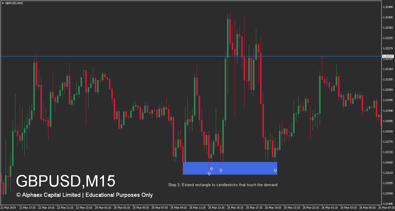 How To Trade Supply And Demand Zones - Demand Zone - Wait - Example