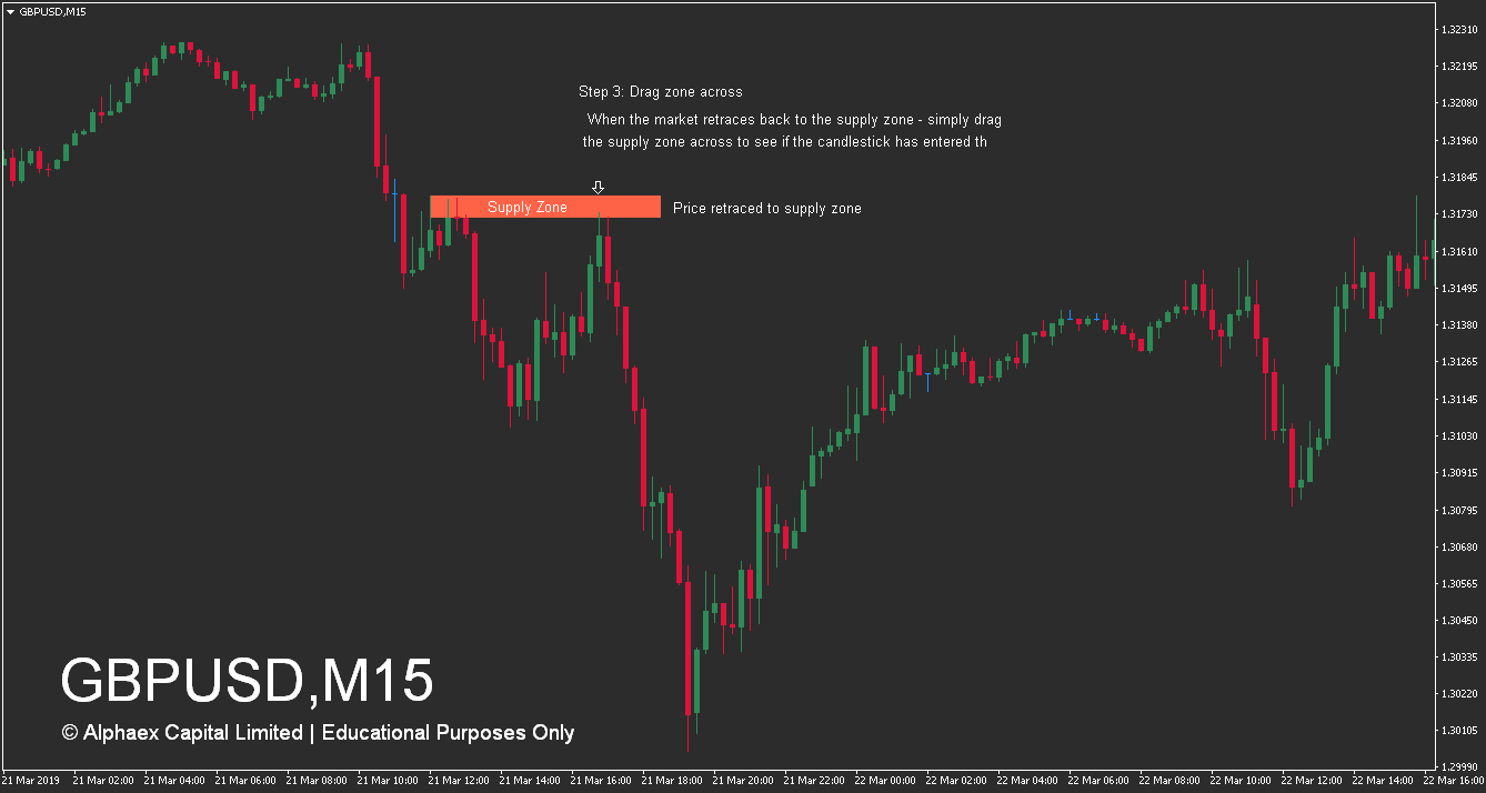 How To Trade Supply And Demand Zones - Supply Zone - Wait - Step 3