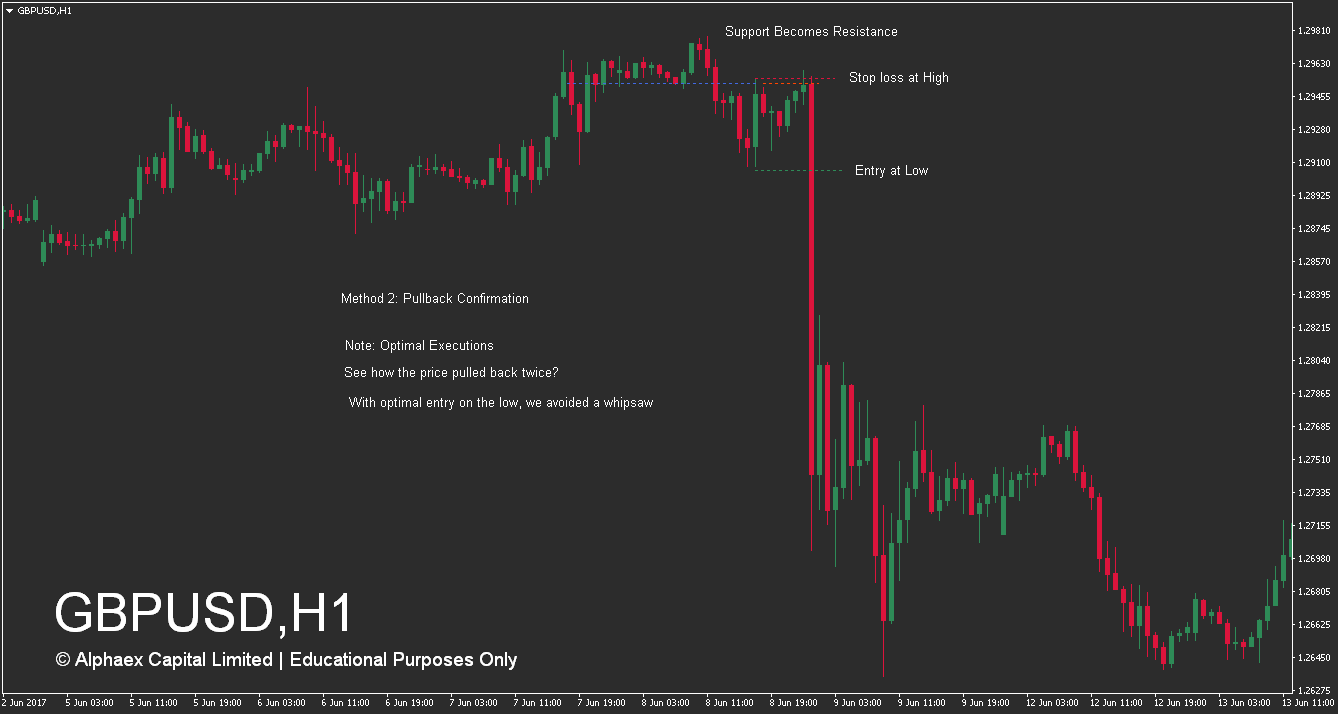 How To Trade Support Levels - Pullback - Sell - Example