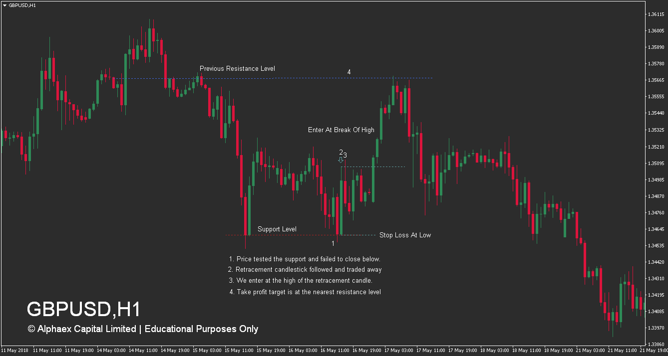 How To Trade Support Levels - Retracement - Buy Example
