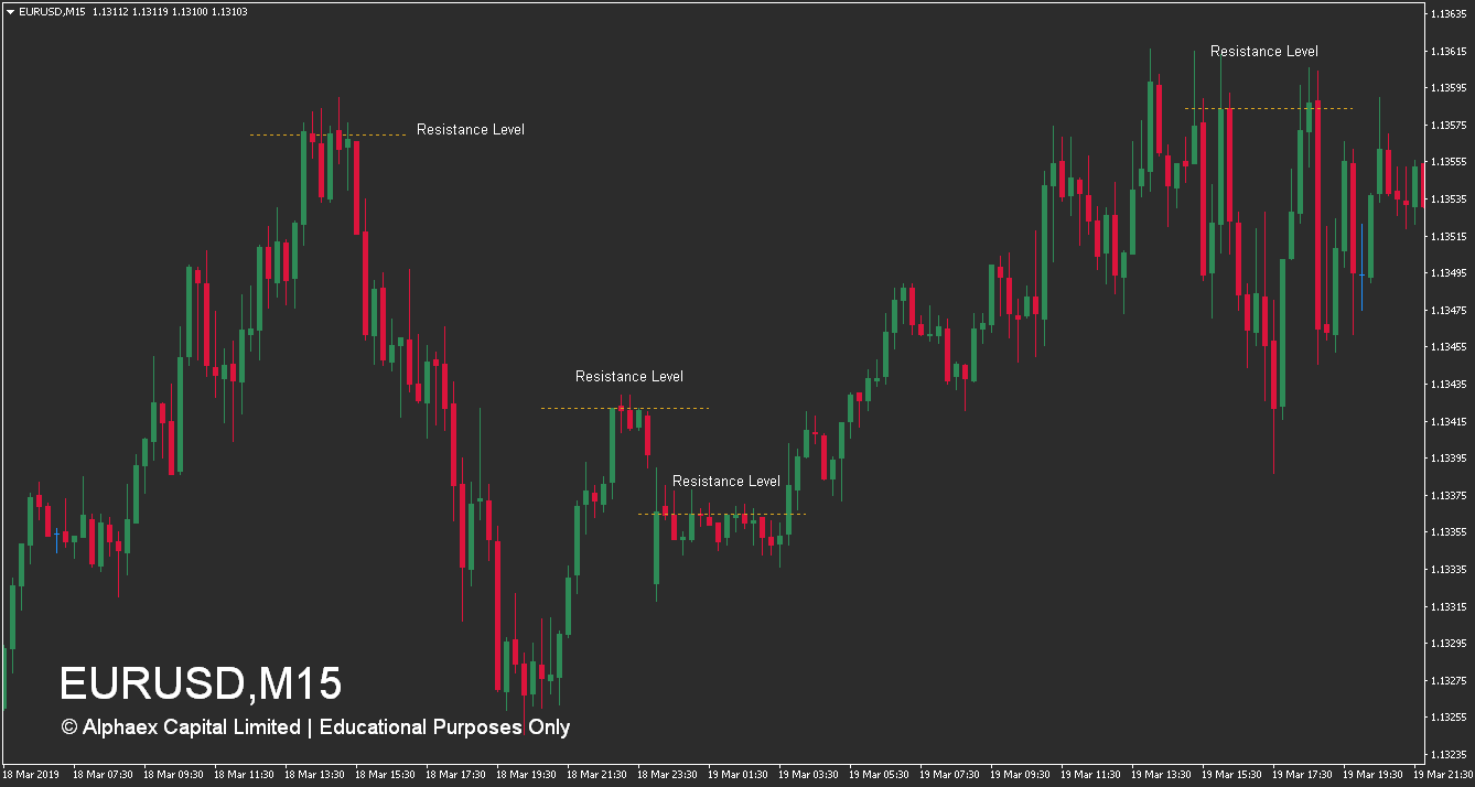 How To Trade Resistance Levels