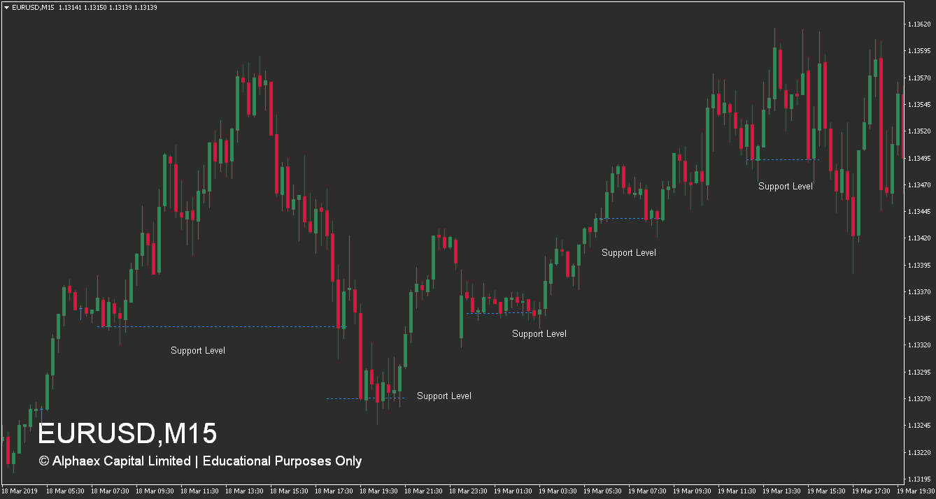 How To Trade Support Levels