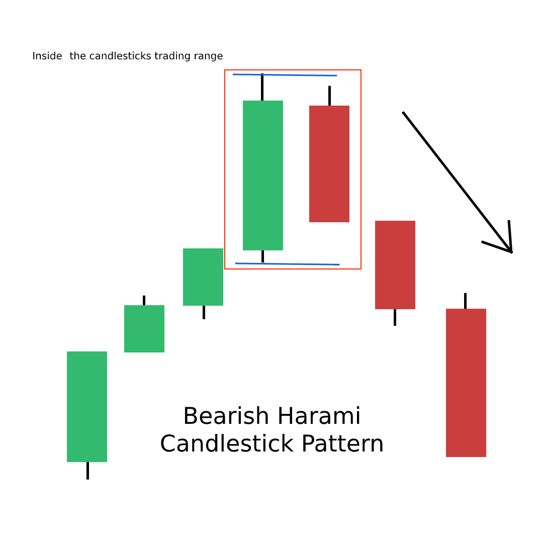 Bearish Harami Candlestick Pattern