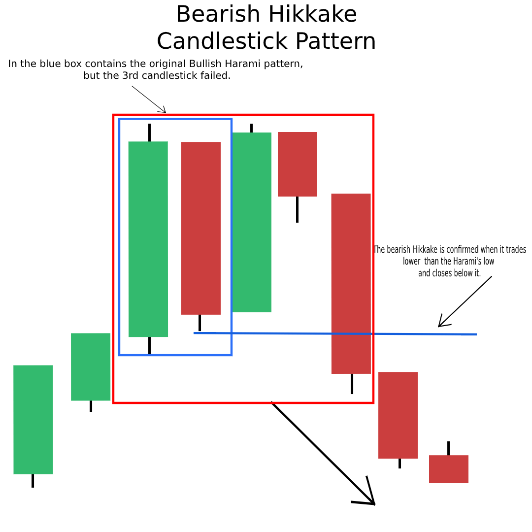Bearish Hikkake Candlestick Pattern