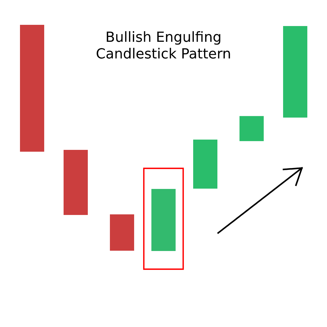 Bullish Engulfing Candlestick Patterns