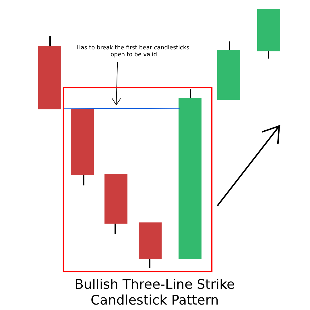 Bullish Three-Line Strike Candlestick Pattern