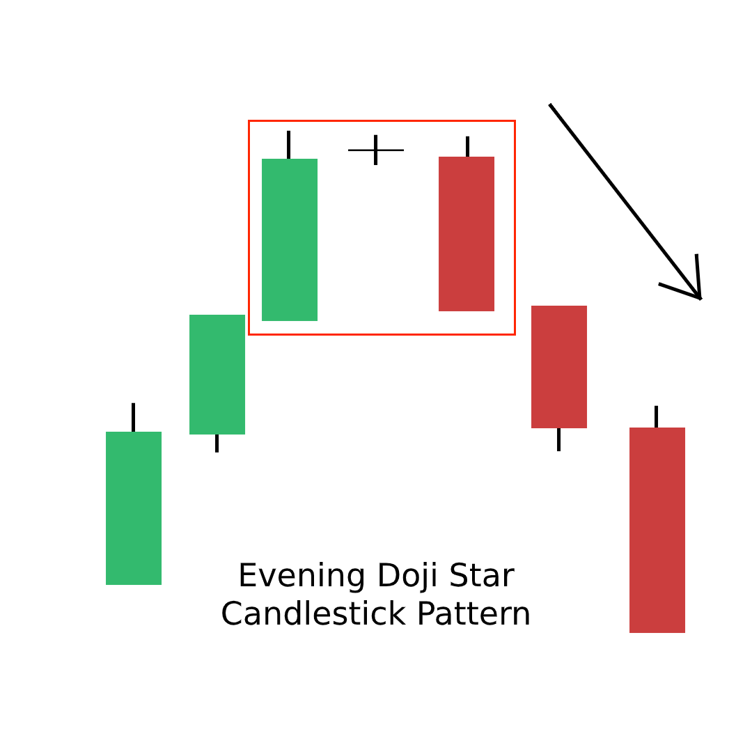 Evening Doji Star Candlestick Pattern