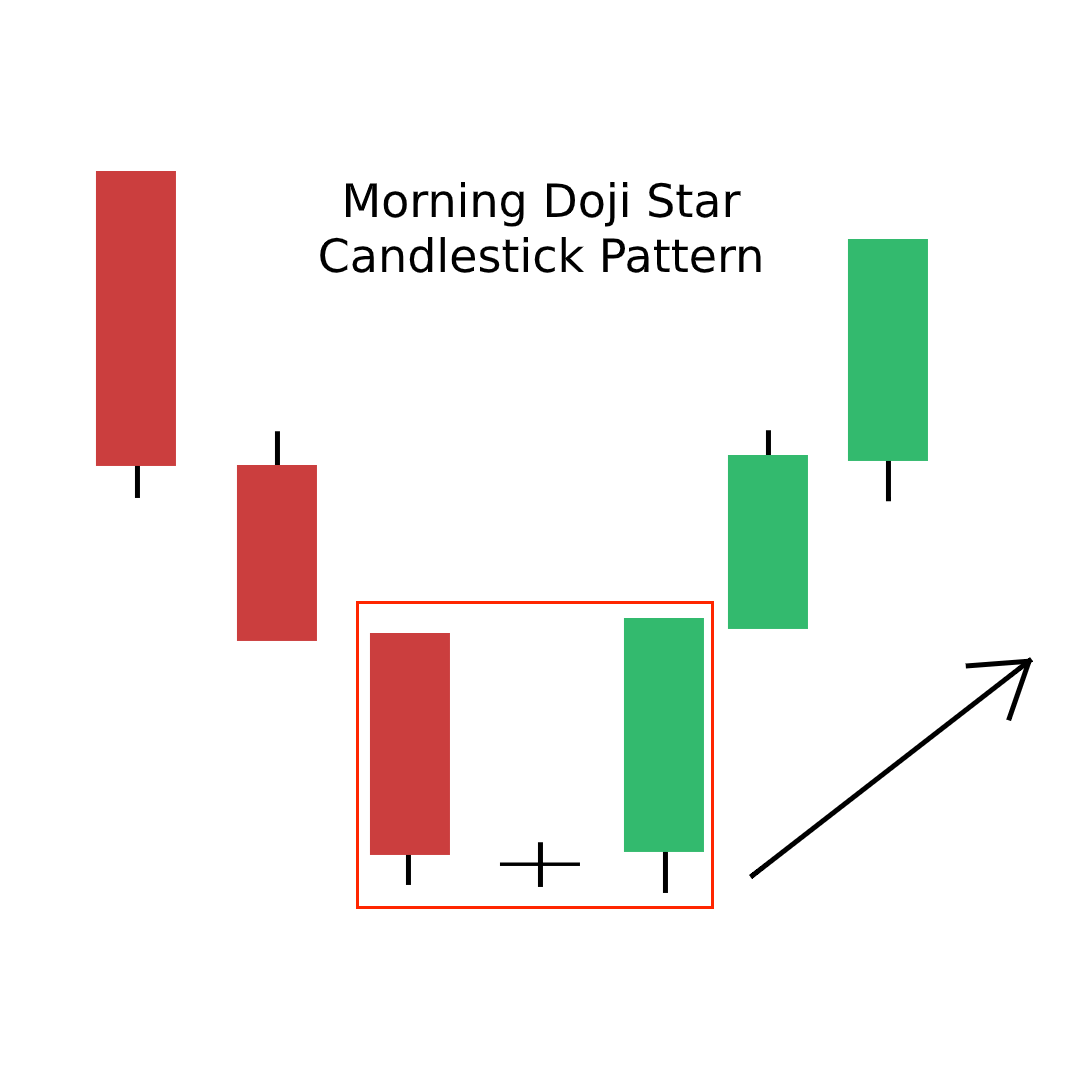 Morning Doji Star Candlestick Pattern