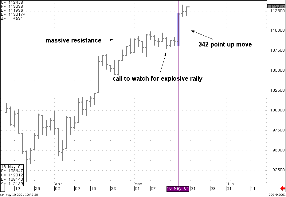 Trading With DiNapoli Levels Book - Example 3