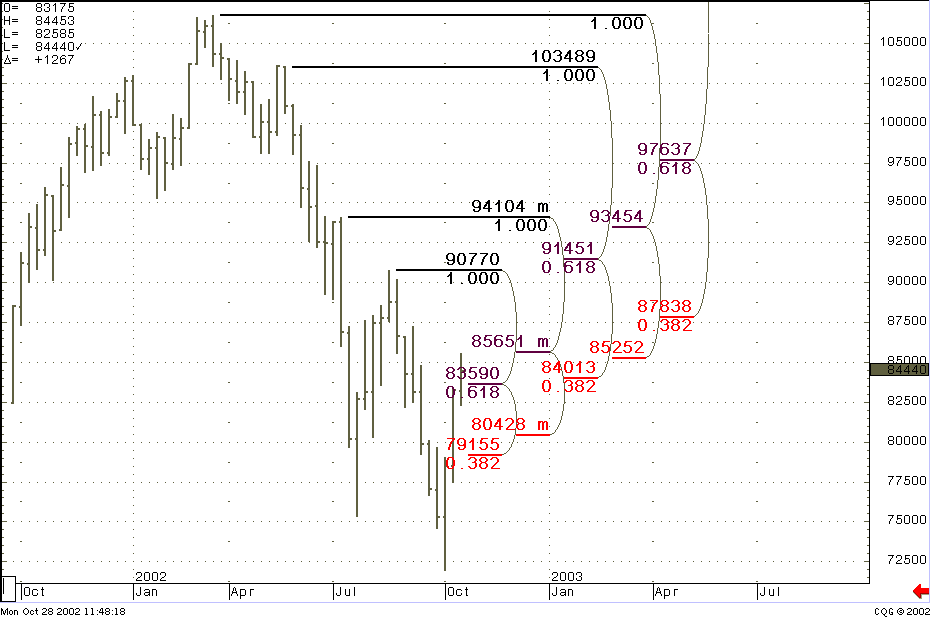 Trading With DiNapoli Levels Book - Example
