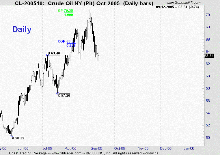 Trading With DiNapoli Levels Book - Example 4